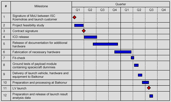 Typical Satellite Launch Campaign Schedule of Dnepr Launch Vehicle, (C) Kosmotras