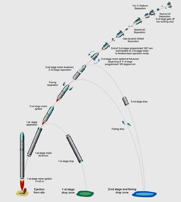 Dnepr Launch Profile, (C) Kosmotras